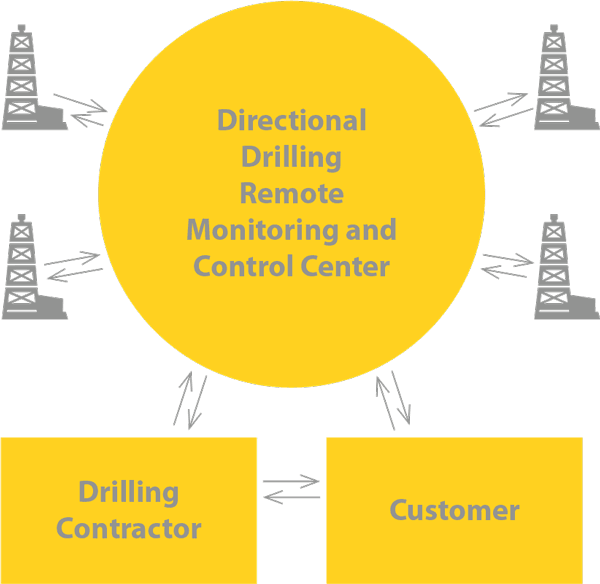 Directional Drilling Remote Monitoring and Control Center